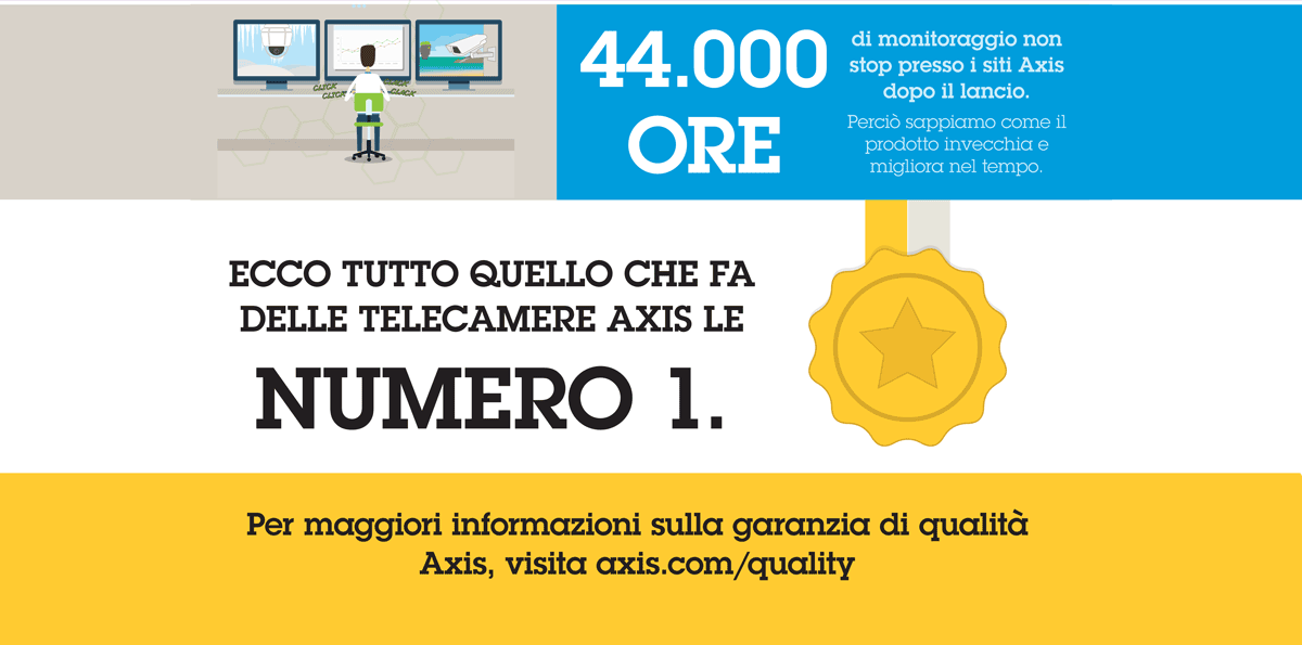 Test delle Telecamere Axis