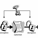 Crittografia: con Crypto 101 un corso base gratuito e per tutti